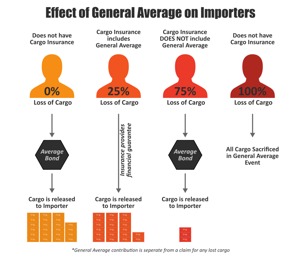 Infographic explaining General Average and how it effects importers from Trade Risk Guaranty.